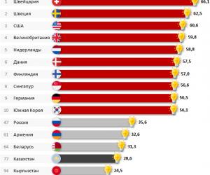 В рейтинге стран по уровню инноваций Казахстан на 77-м место